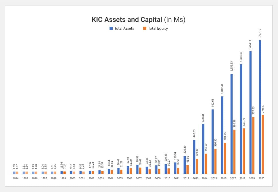KIC Assests and Capital