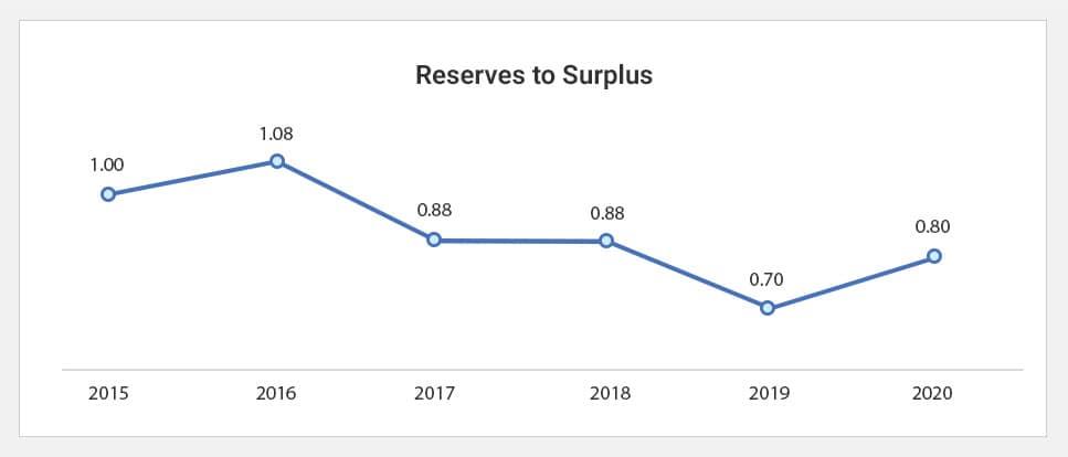 Reserve to Surplus