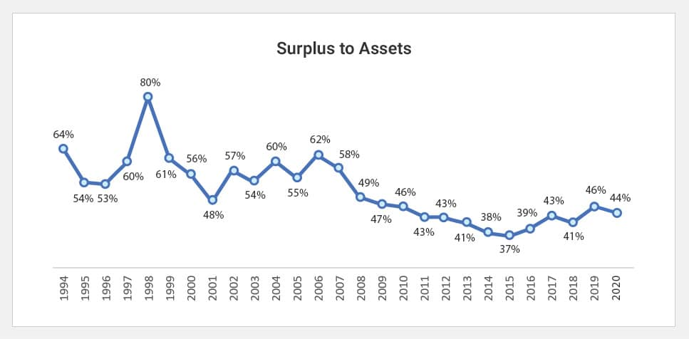 Surplus to Assets
