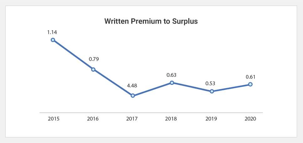 Written Premium to Surplus